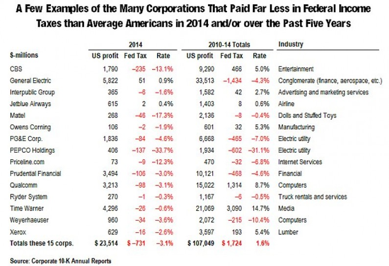 The 15 Fortune 500 Companies That Did Not Pay A Penny In Income Tax