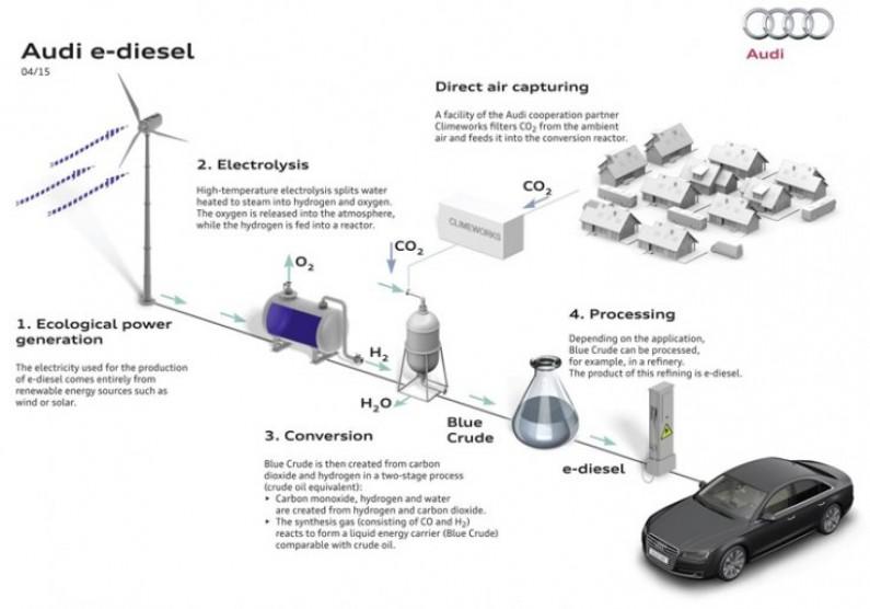 Audi Creates E-Diesel of The Future